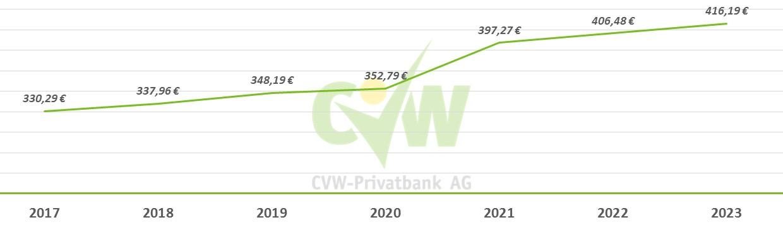 CVW-Aktie